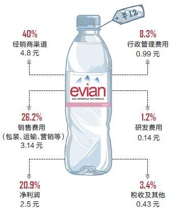一瓶依云纯净水的成本结构