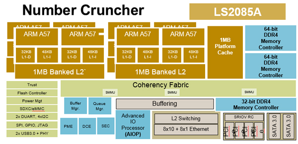Bluebox engine's number cruncher (Source: NXP)