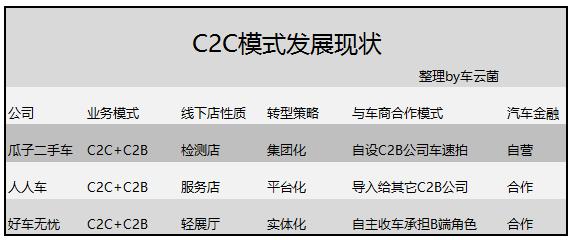 C2C模式发展现状
