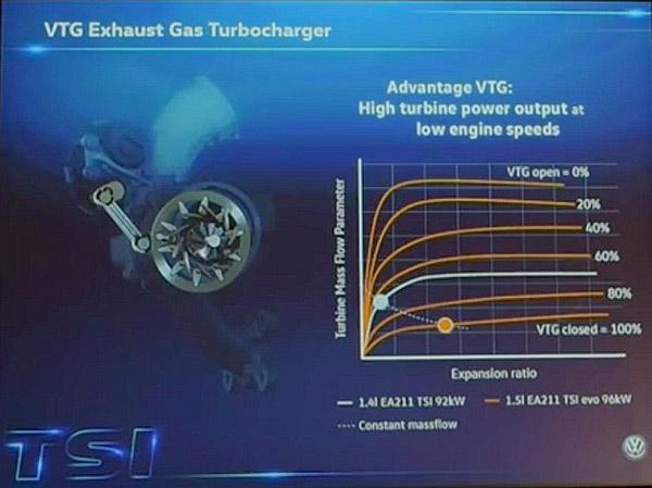 VW_novy_motor_1,5_TSI_Evo_prezentace_30_800_600.jpg
