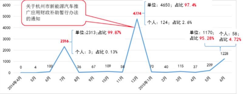 杭州政策实施与销量对比