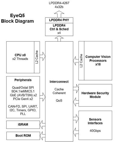 mobileye EyeQ5 芯片的电路系统块图(block diagram)