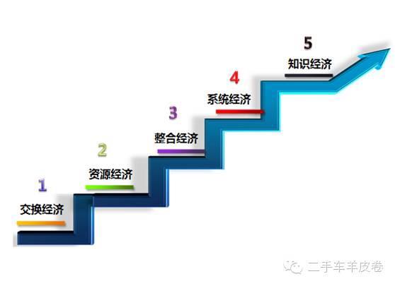 二手车行业的五层经济进化论
