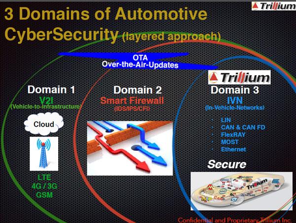汽车网络安全涉及的三大领域