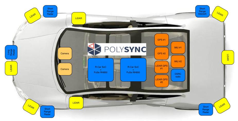 PolySync自动驾驶操作平台解析