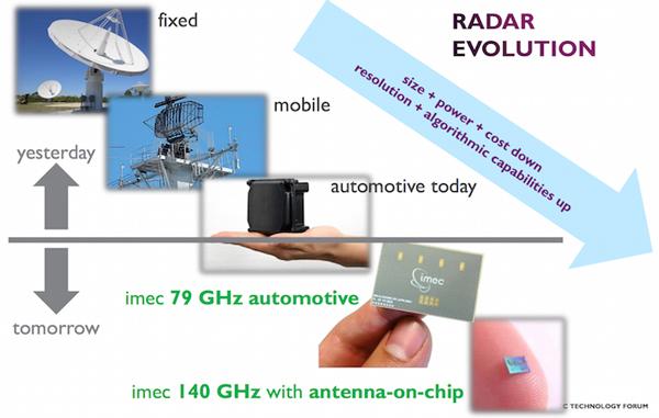 IMEC提供的79GHz雷达芯片解决方案