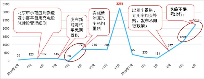 北京政策实施与销量对比