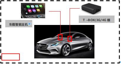 T –BOX(3G/4G模块)