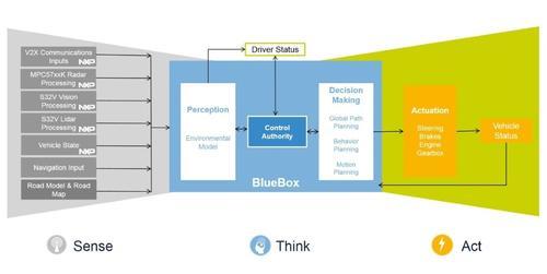 BlueBox在ADAS平台上能够发挥的作用