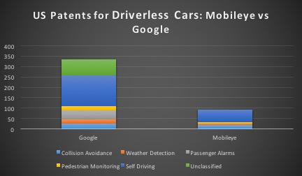 google vs mobileye