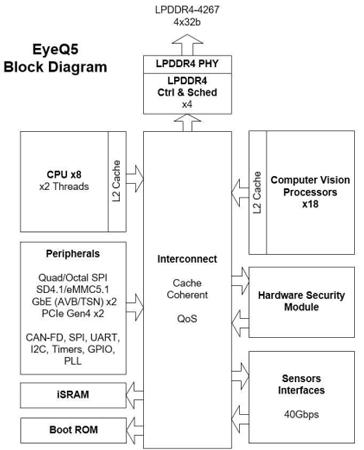 此前Mobileye公布的EyeQ5的产品架构图