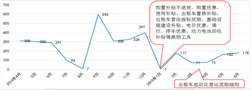 深圳政策实施与销量对比