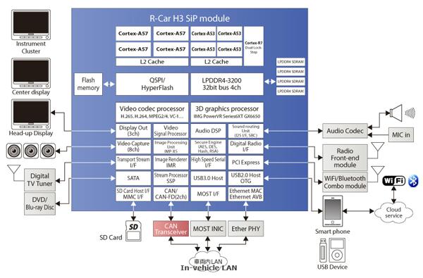 R-Car H3产品架构图