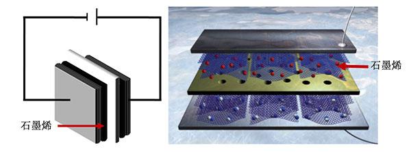 石墨烯在超级电容器中的应用