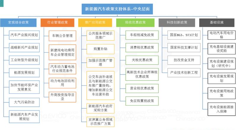国内中央层级政策图表