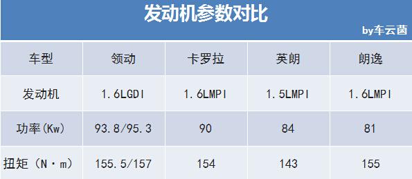 为什么说领动的1.6L不一般?