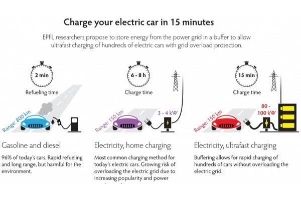 让15分钟充满电动车成为可能,方法竟是加块「充电宝」?