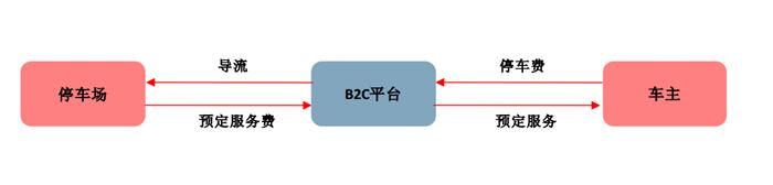 B2C模式.jpg