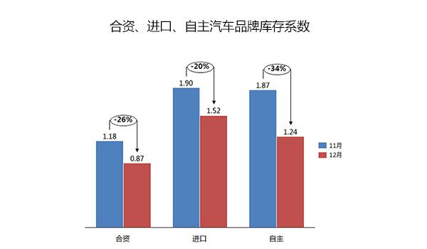 2015年12月份经销商综合库存系数为1.02