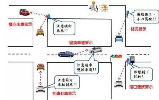 图1 车机通过DSRC,可提供驾驶人安全警示信息
